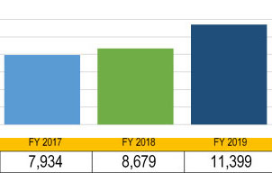 Graph of growth in apprentices served 2017-2019